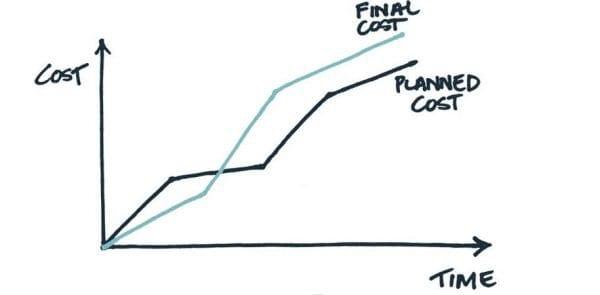 cost overrun graph